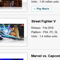 Street Fighter V sells 1.4 million